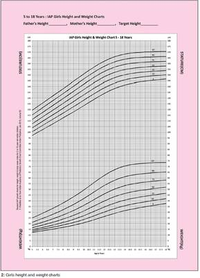 the figures above show the height and growth chart percentile for boys and girls